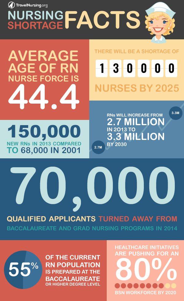 RN Shortage